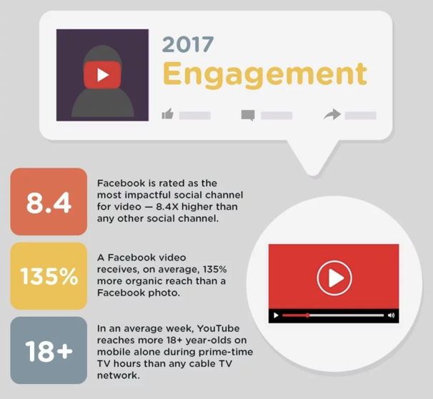 explainer videos industry stats
