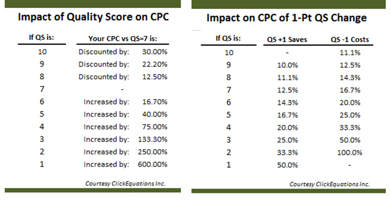impact of quality score on CPC